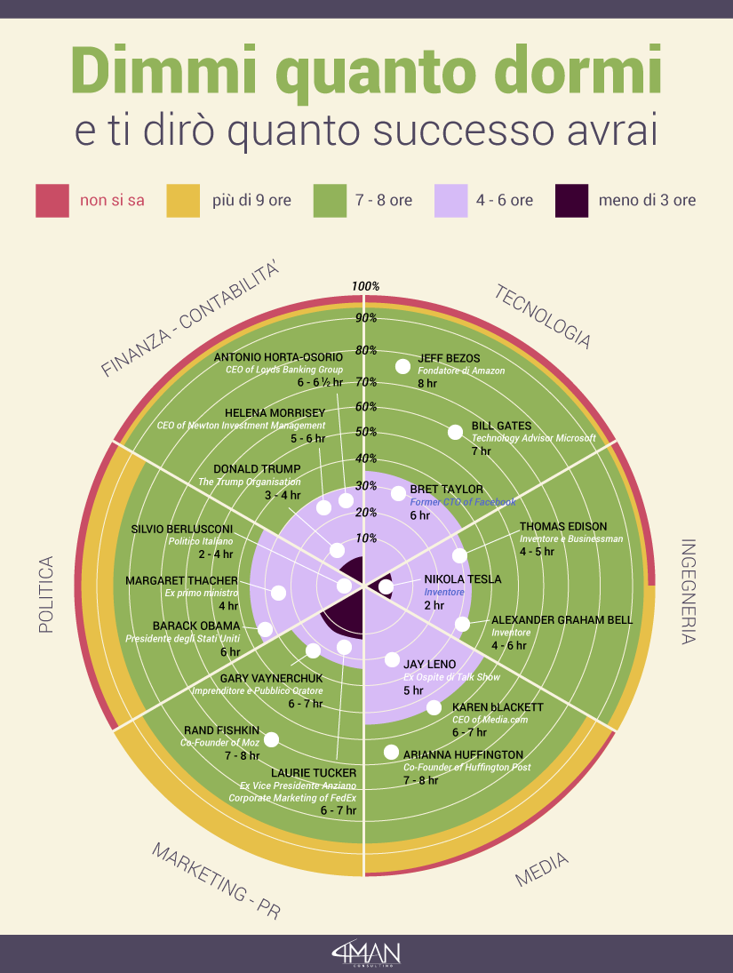 infografica-Dimmi-quanto-dormi-e-ti-dirò-quanto-successo-avrai